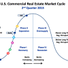 Multifamily cycles… where are we?