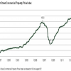 Commercial Real Estate 10% higher than pre-recession peak